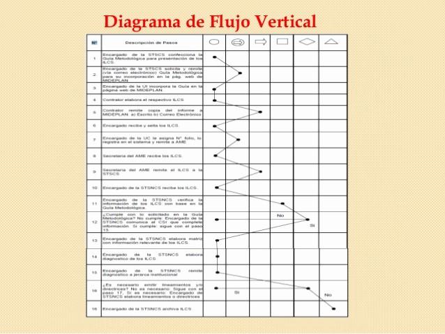 Diagramas De Flujo En Excel Luxury Diagrama De Flujo