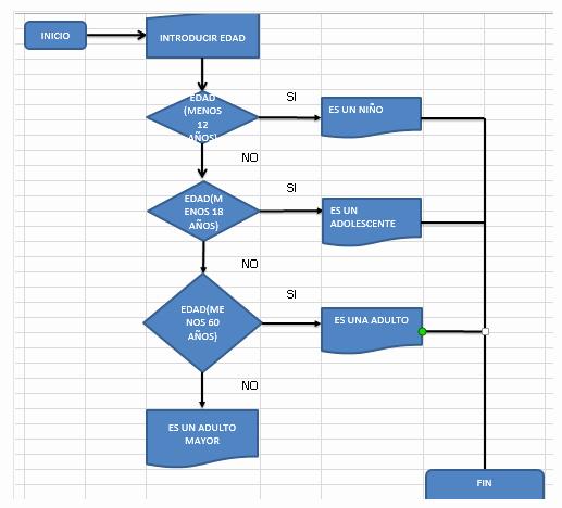 Diagramas De Flujo En Excel Unique Actividad 06 Apl Koriotto Ramos Luna
