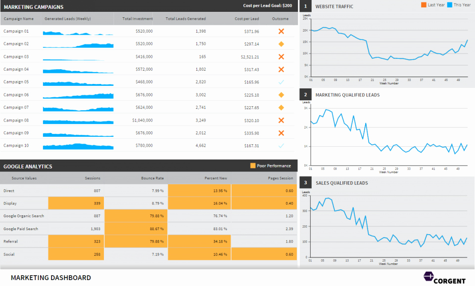 Easy P&l Template Luxury Google Analytics Excel Dashboard Template Download
