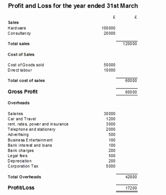 Easy P&l Template Luxury Sample Profit and Loss Statement – Amandae