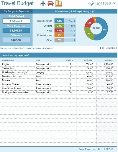 Event Budget Template Google Docs Beautiful Bud Template Google Sheets Beepmunk