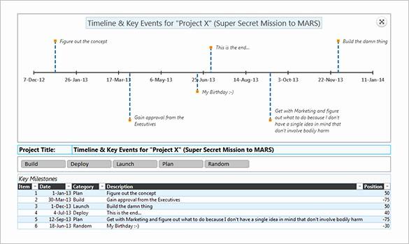 Event Planning Timeline Template Excel Inspirational 17 Timeline Chart Templates Doc Excel Pdf