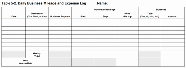Example Mileage Log for Taxes Fresh 10 Excel Mileage Log Templates Excel Templates