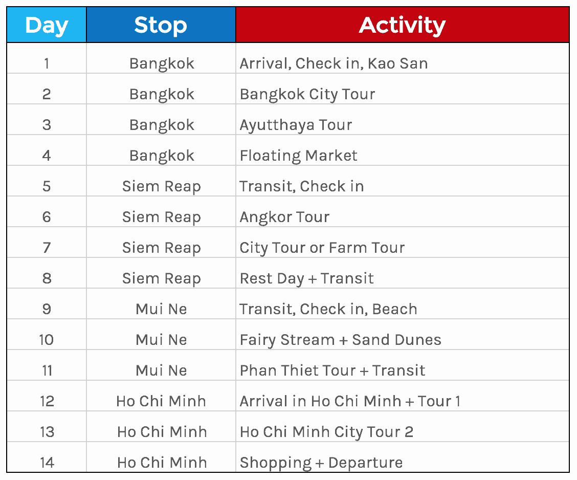 Example Of Itinerary for tour Unique southeast asia Backpacking On A Budget Travel Guide 2017