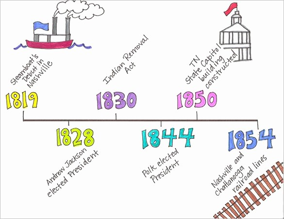 Example Of Timeline Of events Awesome 8 Timeline Templates for Kids Doc Pdf