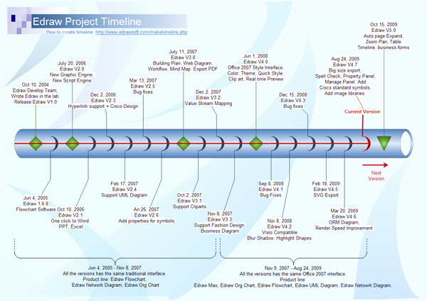 Example Of Timeline Of events Awesome Timeline software Create Timeline Rapidly with Examples