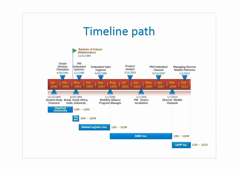 Example Of Timeline Of events Beautiful 30 Timeline Templates Excel Power Point Word