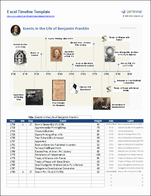 Example Of Timeline Of events Beautiful Excel Timeline Template