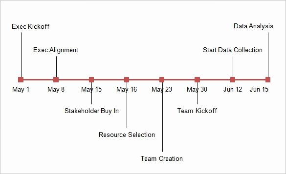 Example Of Timeline Of events Elegant 17 Timeline Chart Templates Doc Excel Pdf
