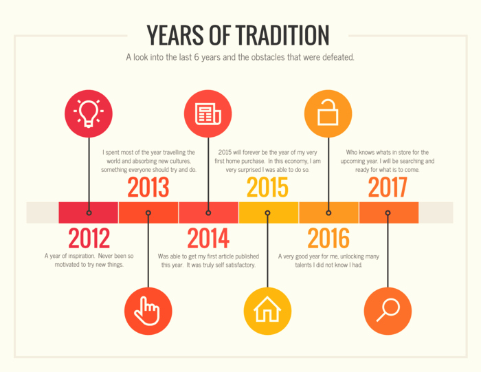 Example Of Timeline Of events Fresh 9 Types Of Infographics and when to Use them