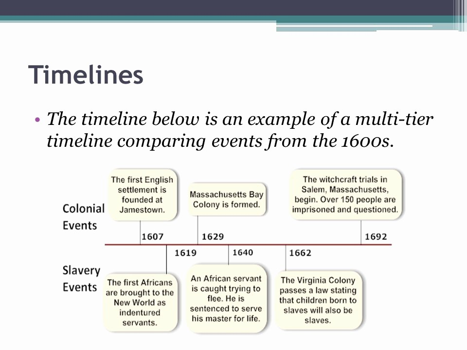 Example Of Timeline Of events Fresh Chronology and Timelines Ppt Video Online