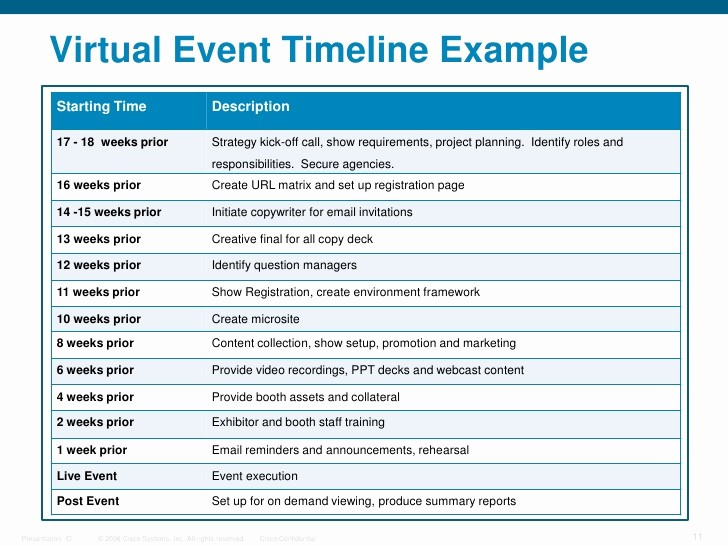 Example Of Timeline Of events Fresh Inside Look How Cisco is Leveraging Hybrid events to