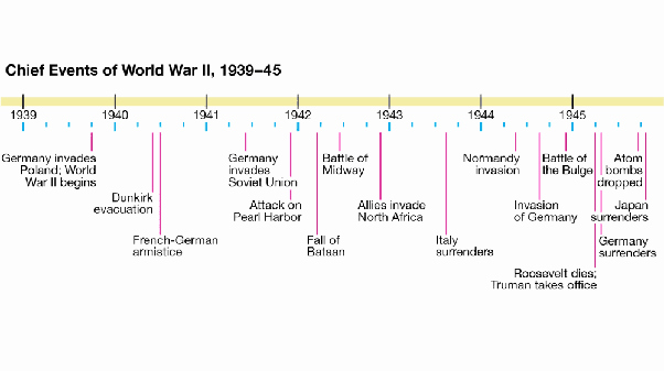 Example Of Timeline Of events Fresh What Does Chronological order Mean What are some Examples