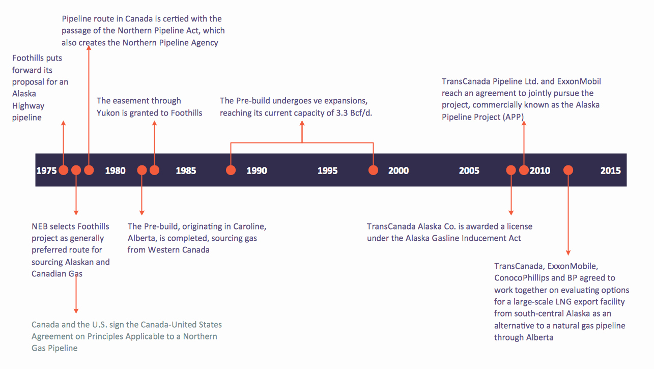 Example Of Timeline Of events Inspirational Timeline Examples