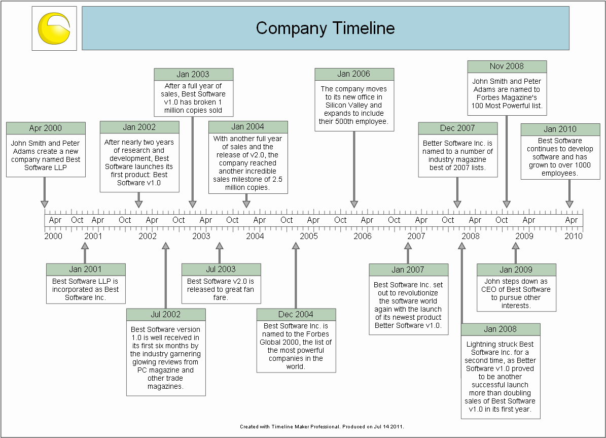 Example Of Timeline Of events Lovely Sample Timelines Timeline Maker Pro