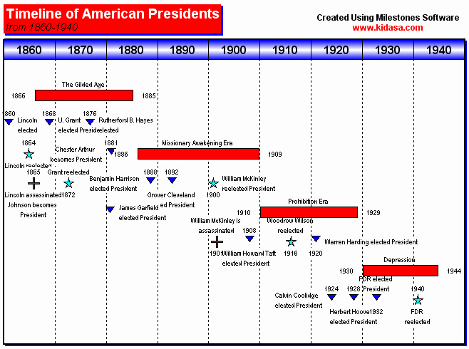 Example Of Timeline Of events Luxury Timeline Gantt Chart Example
