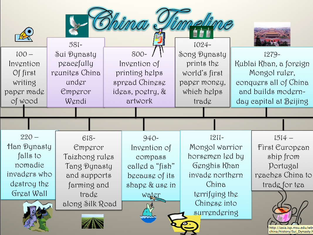 Example Of Timeline Of events New D A T A Scholars Interactive China Timelines