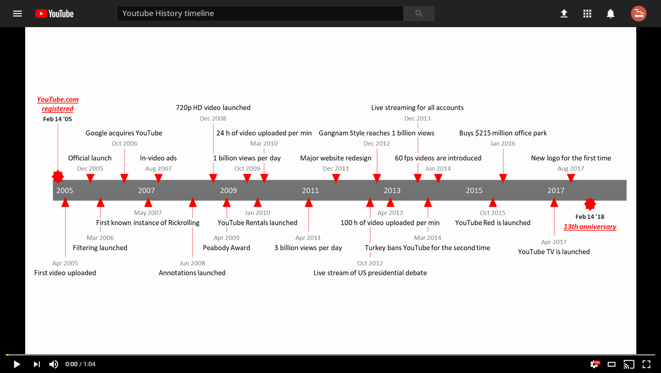 Example Of Timeline Of events New Great Timeline Examples for Your Projects and Business