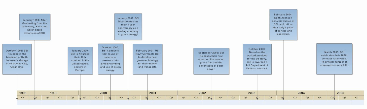 Example Of Timeline Of events New Timeline How to Create A Timeline