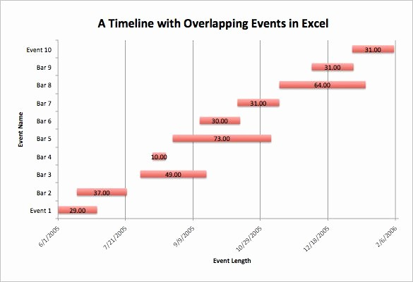 Example Of Timeline Of events Unique 17 Timeline Chart Templates Doc Excel Pdf