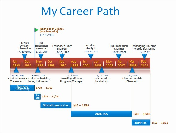Examples Of Timelines In Powerpoint Beautiful Timeline Template 67 Free Word Excel Pdf Ppt Psd
