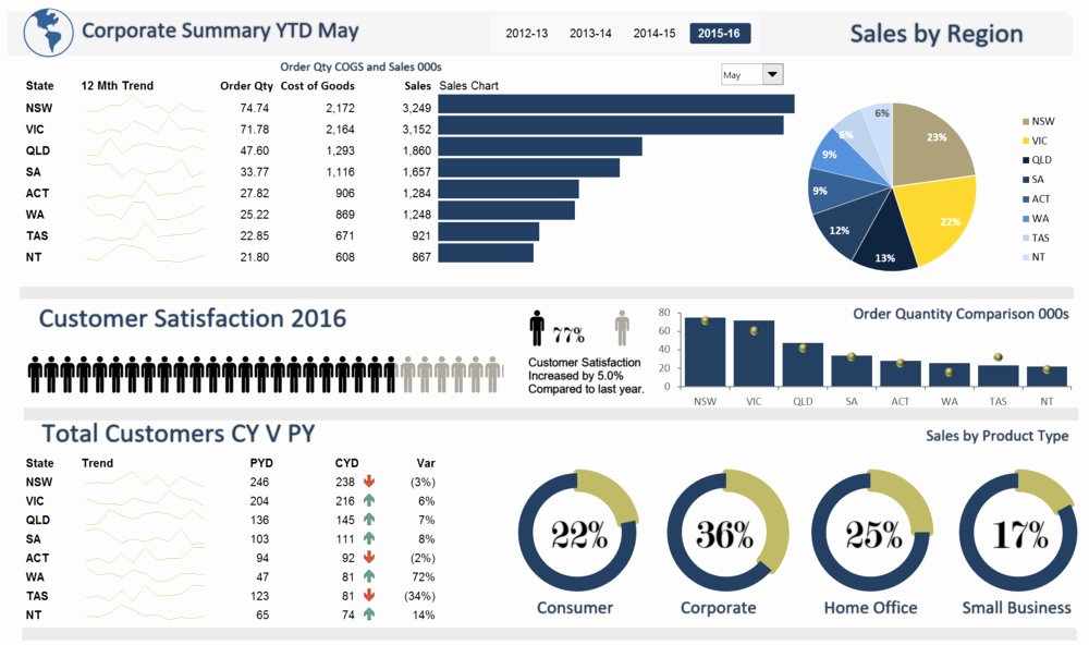 Excel Dashboard Gauges Free Download Awesome Excel Dashboards — Excel Dashboards Vba and More