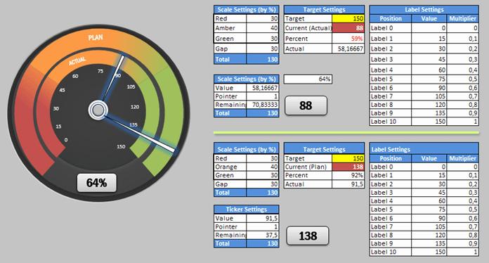 Excel Dashboard Gauges Free Download Elegant Dual Speedometer Dashboard Microsoft Excel