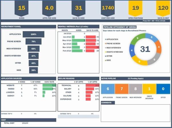 Excel Dashboard Gauges Free Download Fresh Free Excel Dashboard Gauges Example Of Spreadshee Free