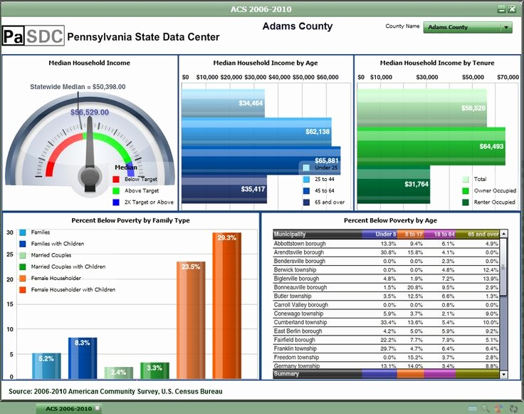 Excel Dashboard Gauges Free Download Luxury Download Free Excel Dashboard Templates Collection Of