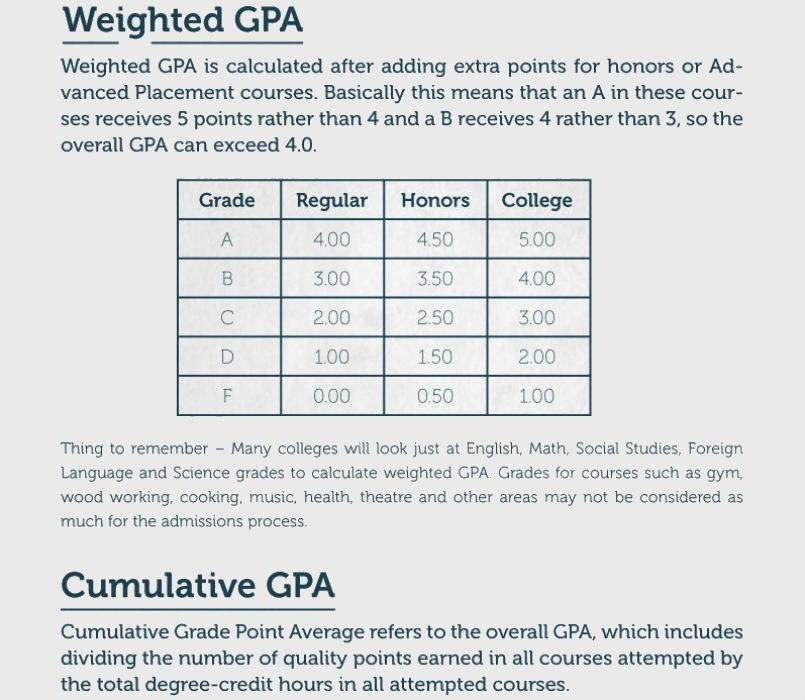 Excel formula to Calculate Gpa Elegant Download How to Calculate Unweighted Gpa