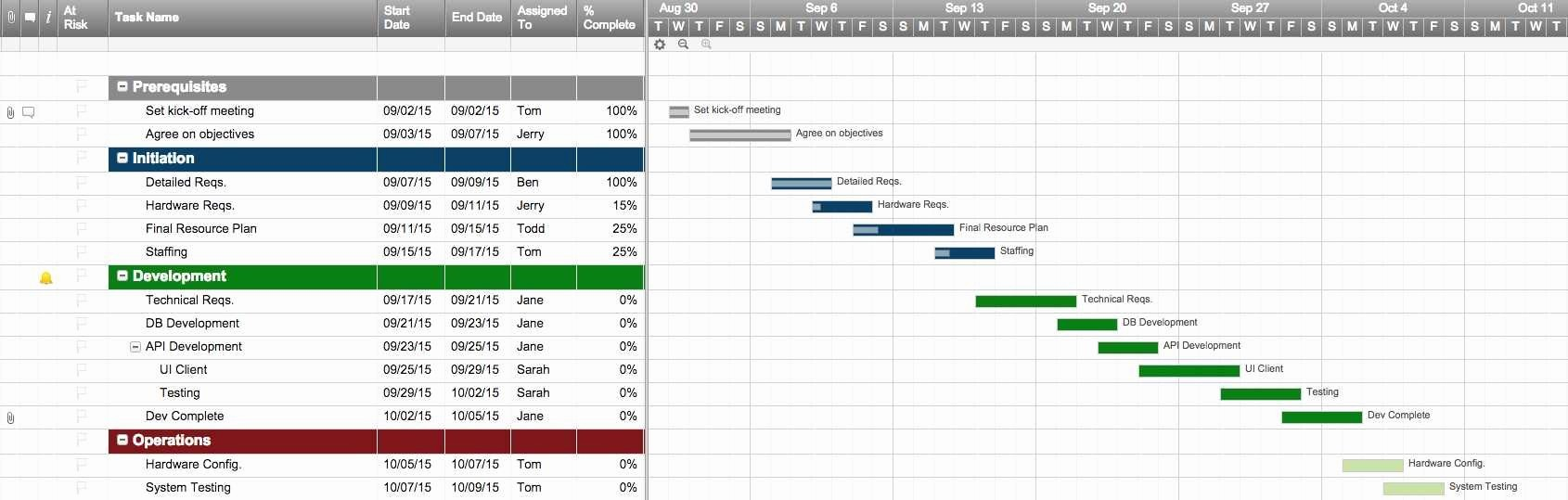 Excel Gantt Project Planner Template Awesome Awesome Gantt Project Planner Template with Microsoft