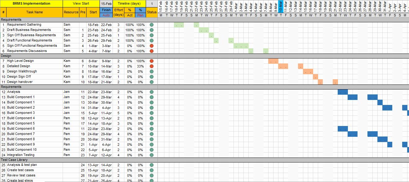 Excel Gantt Project Planner Template New Project Plan Template Excel with Gantt Chart and Traffic