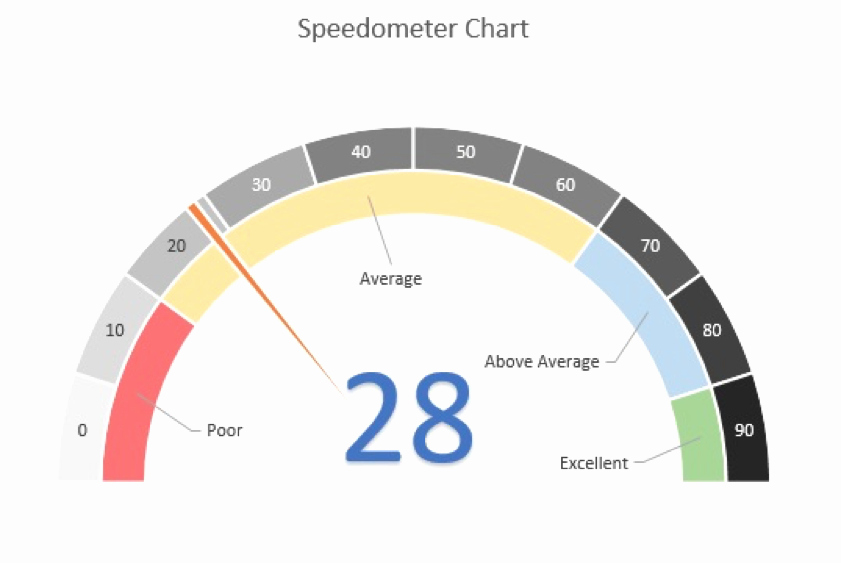 Excel Gauge Chart Template Download Beautiful How to Build Gorgeous Speedometer Charts and why You