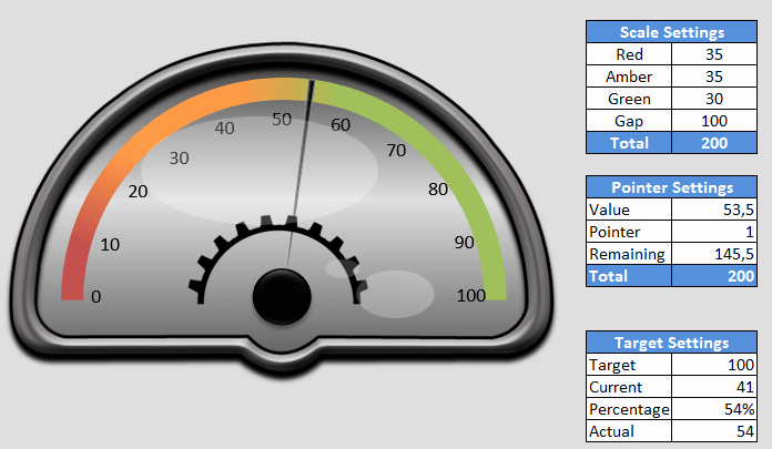 Excel Gauge Chart Template Download Best Of Speedometer Excel Graph Maple Suyrup T