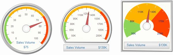 Excel Gauge Chart Template Download Elegant Gauge Chart In Excel Template Gauge Chart Template Excel