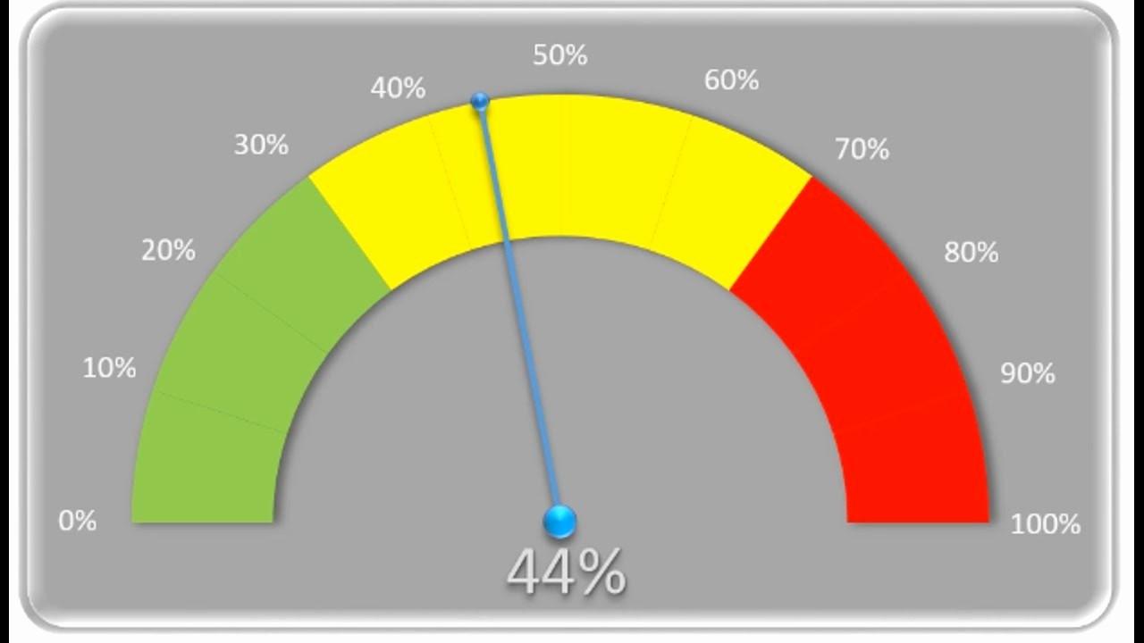 Excel Gauge Chart Template Download Fresh Needle Gauge Chart Excel Gauge Charts Ayucar