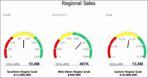 Excel Gauge Chart Template Download Inspirational Excel Gauge Chart Template T5rhd Awesome Creating Excel