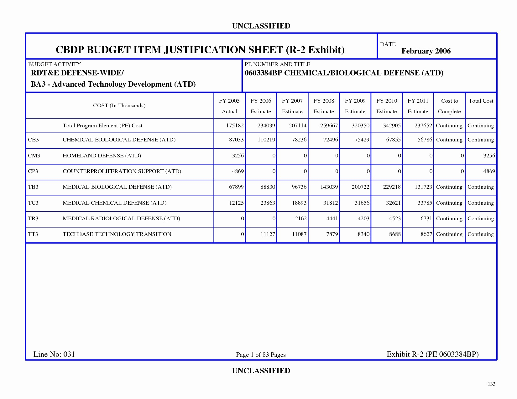 Excel Line Item Budget Template Luxury Conference Bud Template Excel Flexible Revenue formula