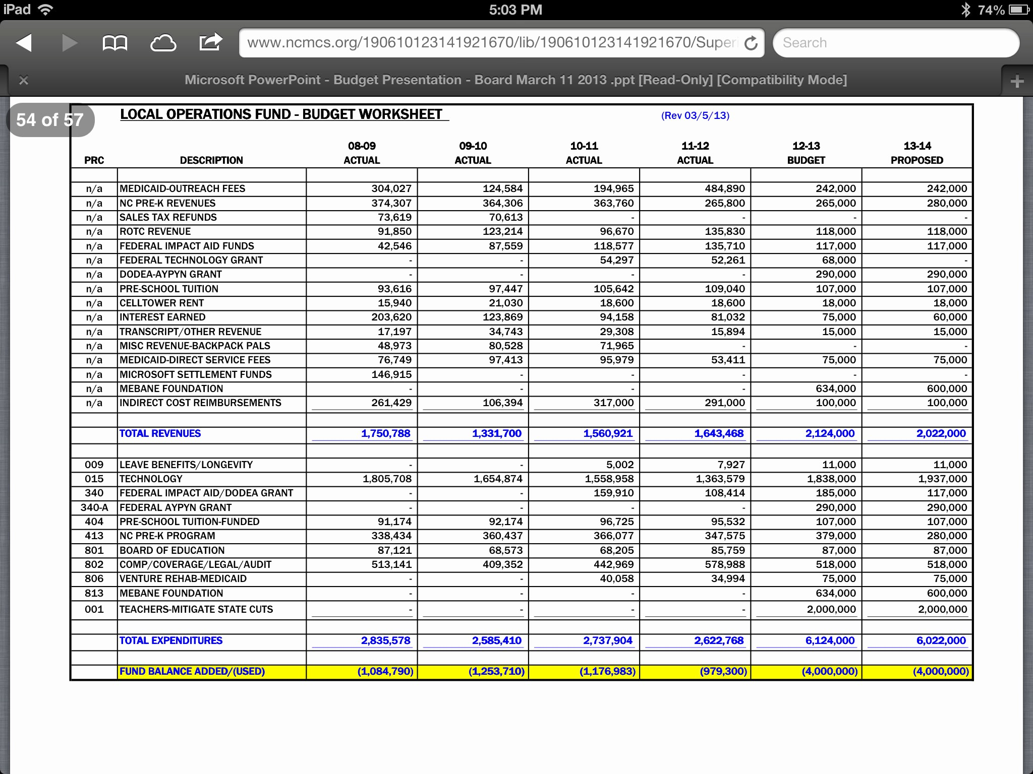 Excel Line Item Budget Template Unique for the Children In Moore County School Board Wages