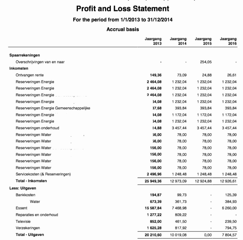 Excel Profit and Loss Statement Best Of Profit and Loss Statement Template Excel