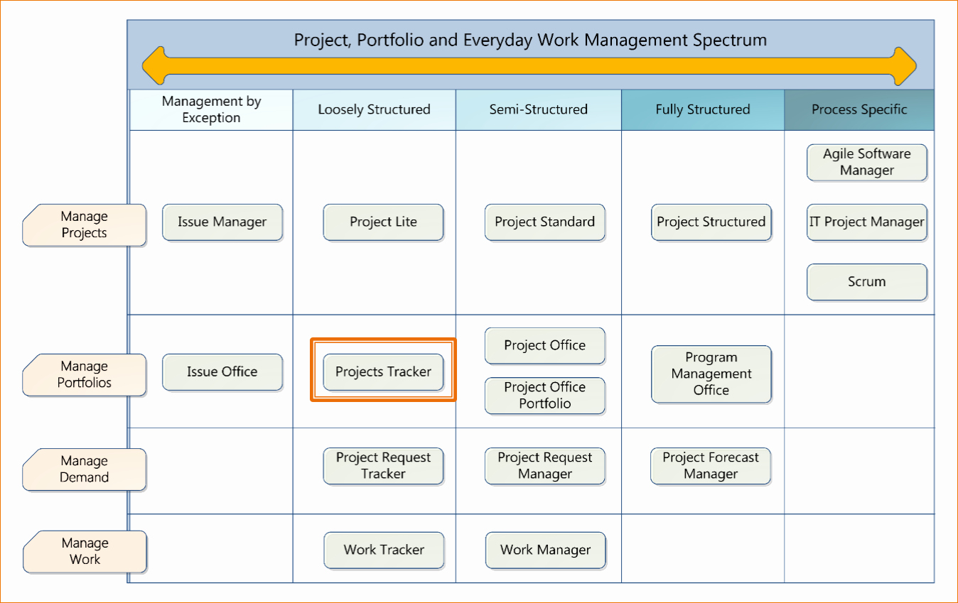 Excel Project Management Templates Free New 5 Free Excel Project Management Tracking Templates