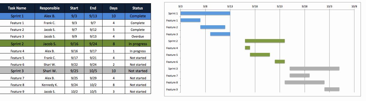 Excel Project Management Templates Free Unique Free Agile Project Management Templates In Excel