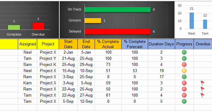 Excel Template for Tracking Tasks Luxury Excel Task Tracker Dashboard Template Free Download