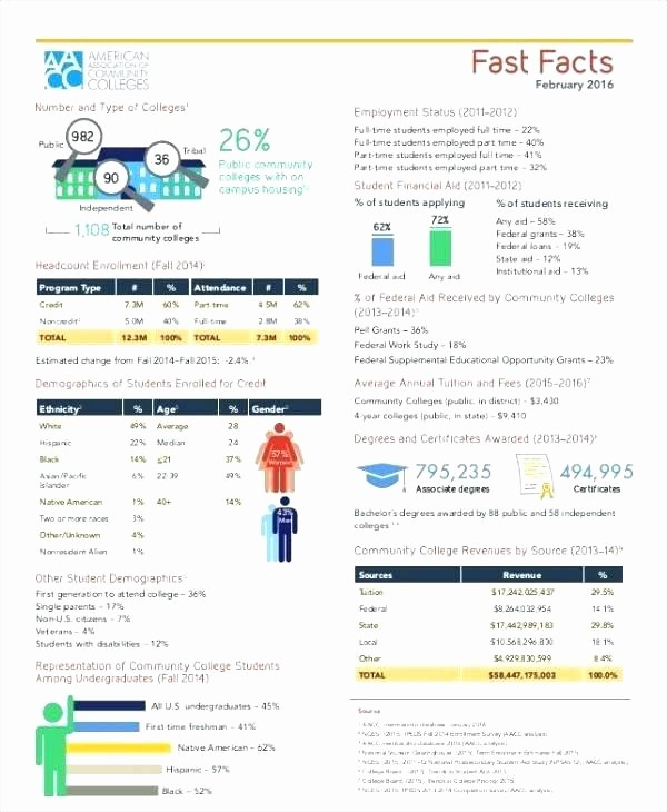 Fact Sheet Templates Microsoft Word Inspirational Fact Sheet Template Microsoft Publisher – Voipersracing