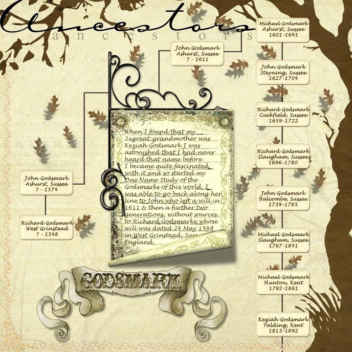 Family History Book Layout Ideas Best Of top 25 Ideas About Genealogy Scrapbooking Ideas On