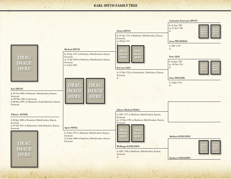 Family History Book Layout Ideas Unique How Can I Include More Generations In My Family History