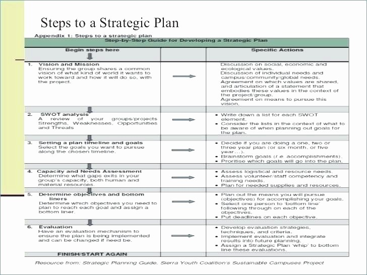 Five Year Plan Template Excel Best Of Three Year Strategic Plan Template
