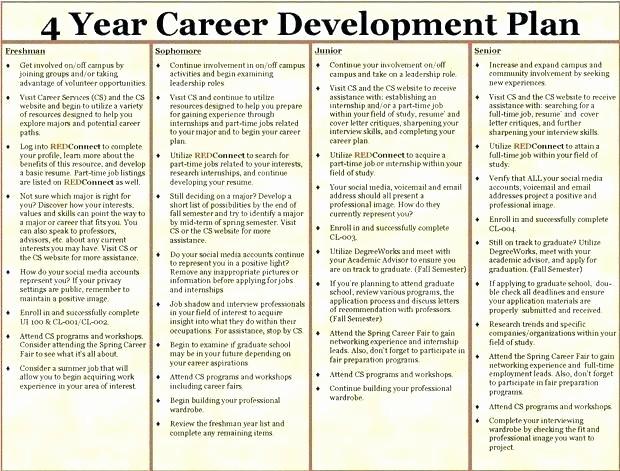 Five Year Plan Template Excel Fresh Workshop Planning Template Excel Development Career Plan 5