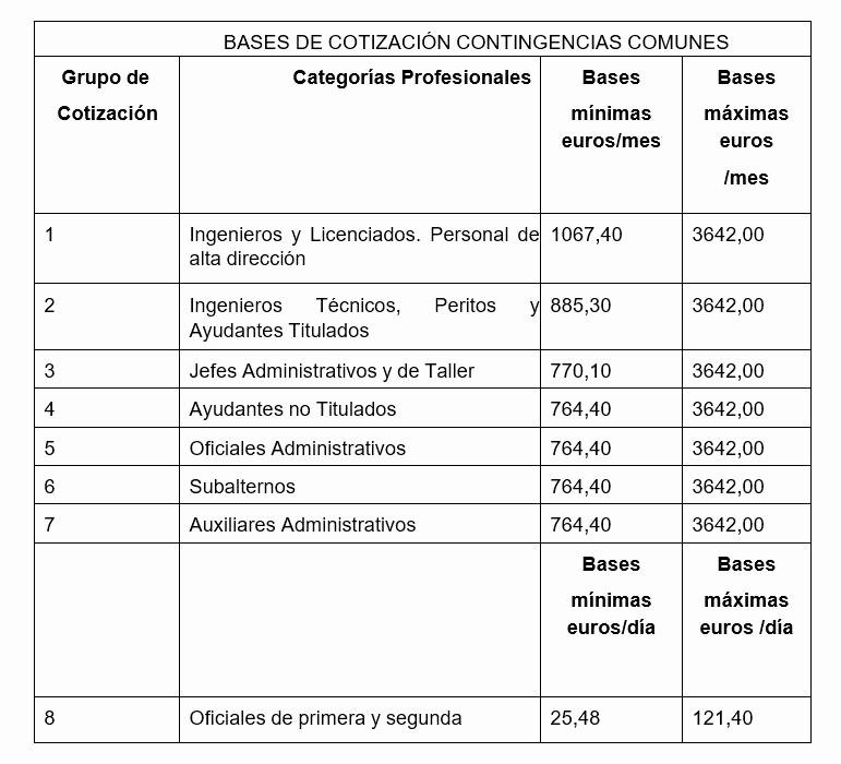 Formato Cotizacion De Servicios Profesionales Unique Ejemplo Confección De Una Nómina Cotización Al Régimen