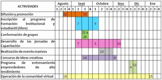 Formato Cronograma De Actividades Excel Unique O Hacer Un Cronograma De Actividades En Excel Ejemplos De